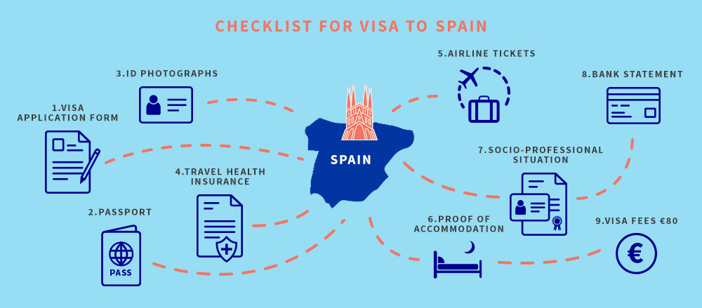 Spain Tourist visa checklist